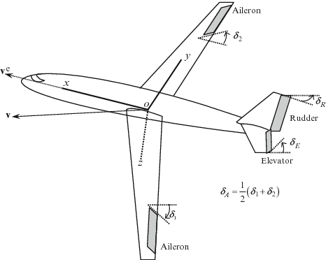 APRICOT: Aerospace PRototypIng COntrol Toolbox  A Modeling