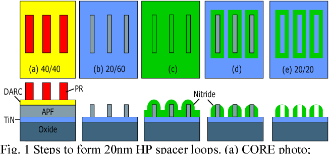 Figure 1 from Integration of 20nm half pitch single