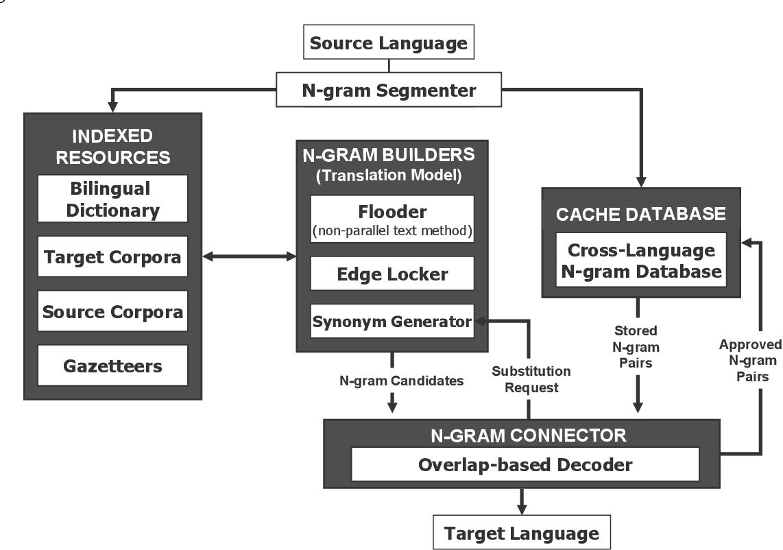 Pdf Context Based Machine Translation Semantic Scholar Paraphrase Lattice For Statistical