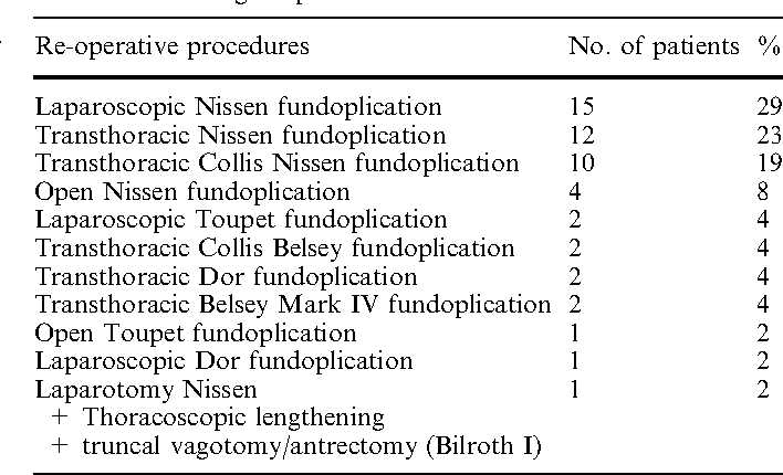 Table 3 From Surgical Repair Of Recurrent Hiatal Hernia