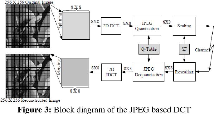 Figure 3 from JPEG Picture Compression Using Discrete Cosine Transform |  Semantic ScholarSemantic Scholar
