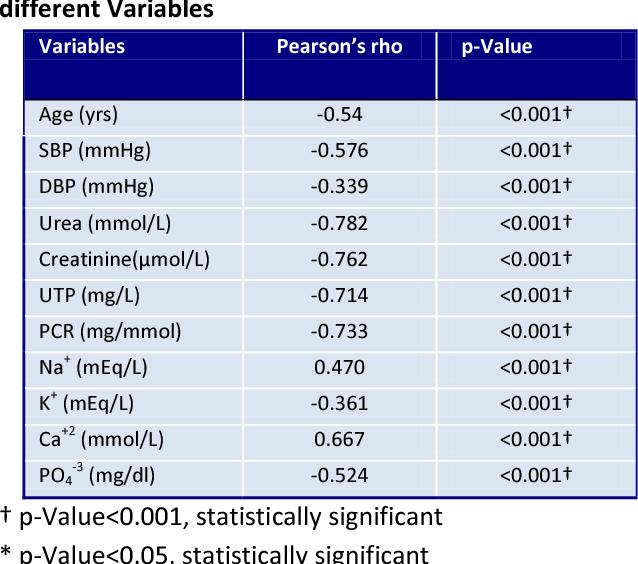Table 2 From Estimation And Comparison Of Serum Levels Of Sodium Potassium Calcium And Phosphorus In Different Stages Of Chronic Kidney Disease Semantic Scholar