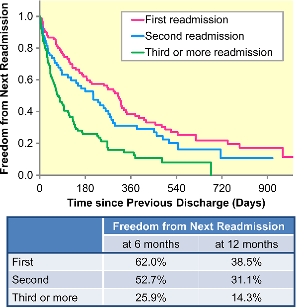 Readmissions after continuous flow left ventricular assist