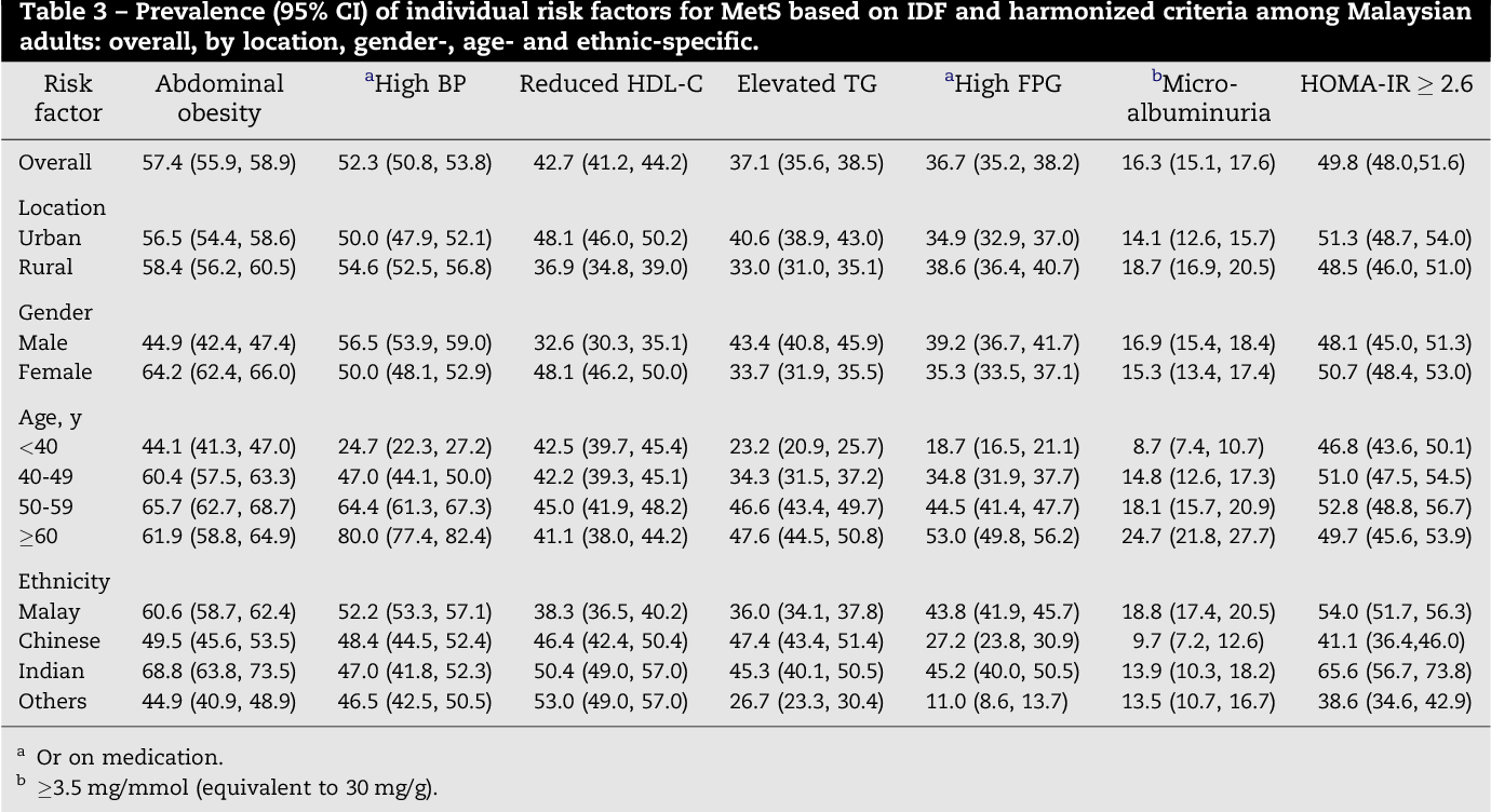 Table 1 from Prevalence of metabolic syndrome and its risk