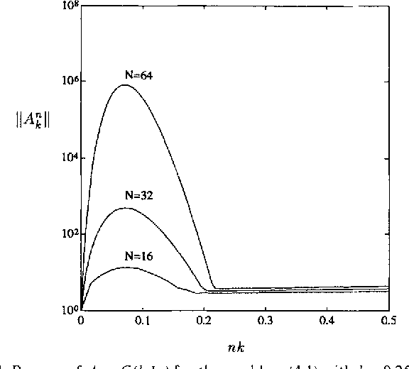 Figure 1 from Stability of the method of lines - Semantic