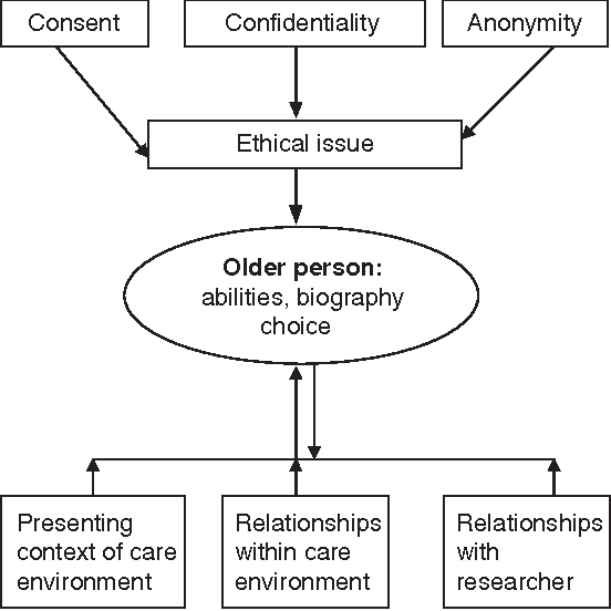 Figure 1 from The value of reflexivity in resolving ethical