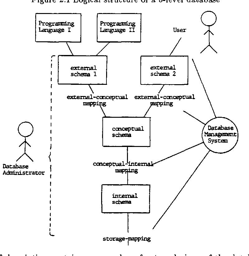 Reference Model for DBMS Standardization, Database