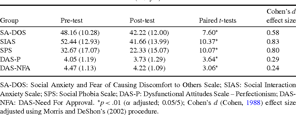 Table 4 from Social Anxiety and Fear of Causing Discomfort