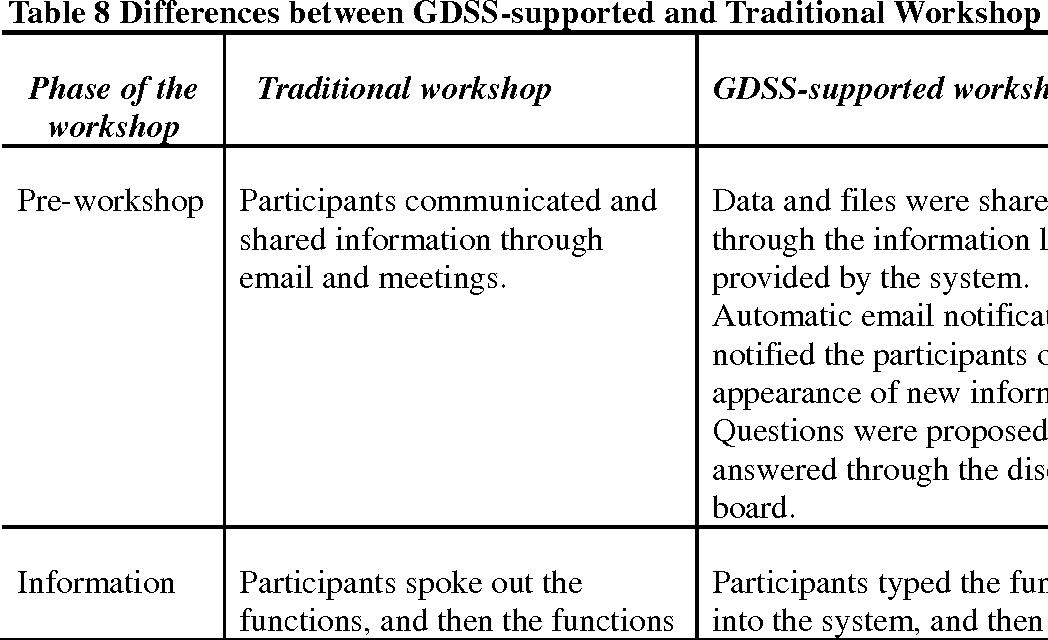 Table 1 from Draft ) A Comparative Study of Traditional and