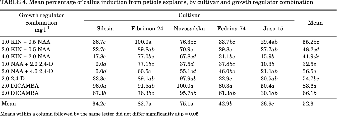 PDF] INFLUENCE OF CULTIVAR, EXPLANT SOURCE AND PLANT GROWTH
