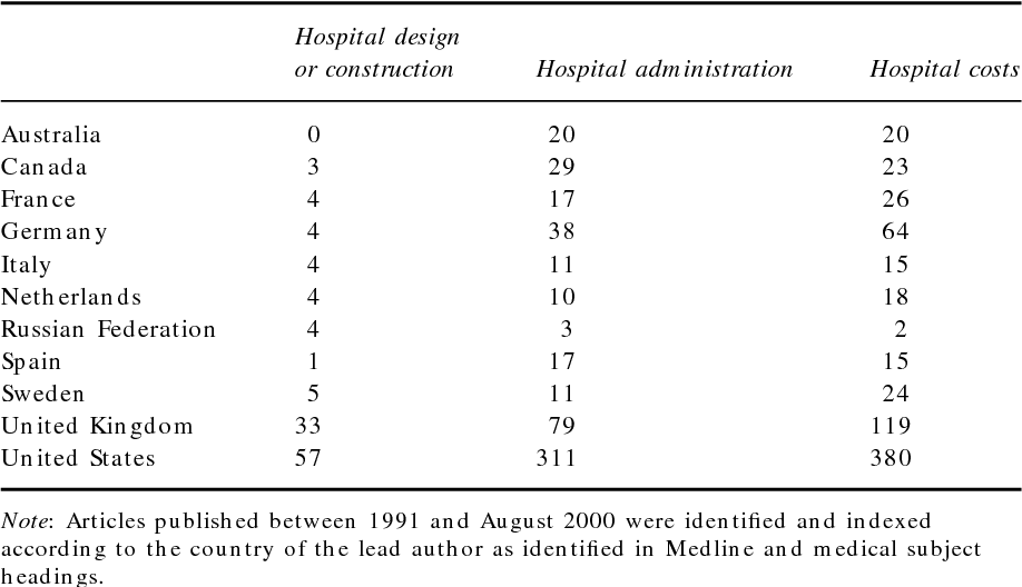 Table 1.1 Number of articles in a Medline search on hospital-related topics