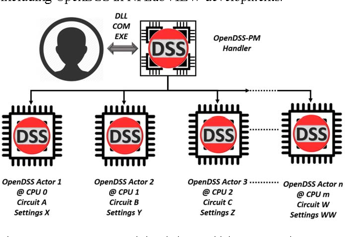 Figure 1 from OpenDSS and OpenDSS-PM open source libraries