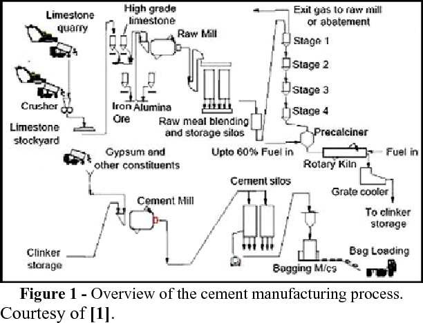 Limestone crushing plant load management - Semantic Scholar