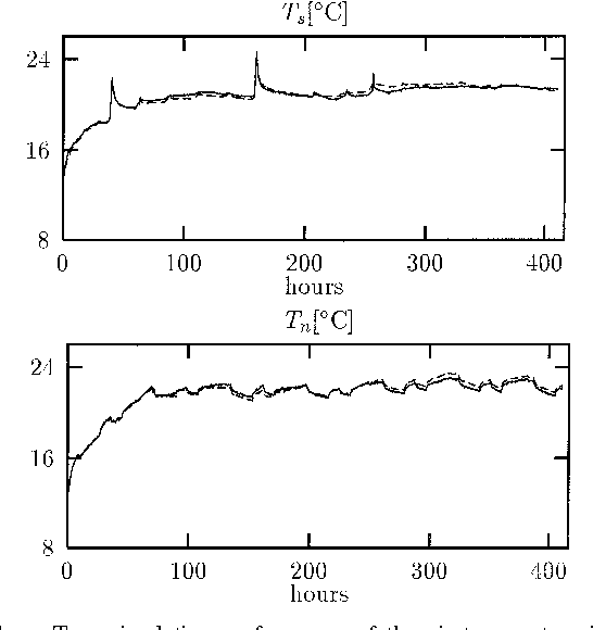 Modelling the heat dynamics of a building using stochastic