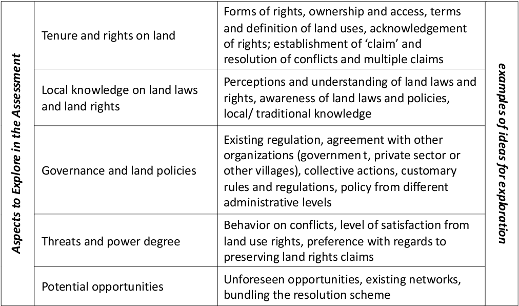 PDF] A Rapid Land Tenure Assessment Manual for Identifying the ...