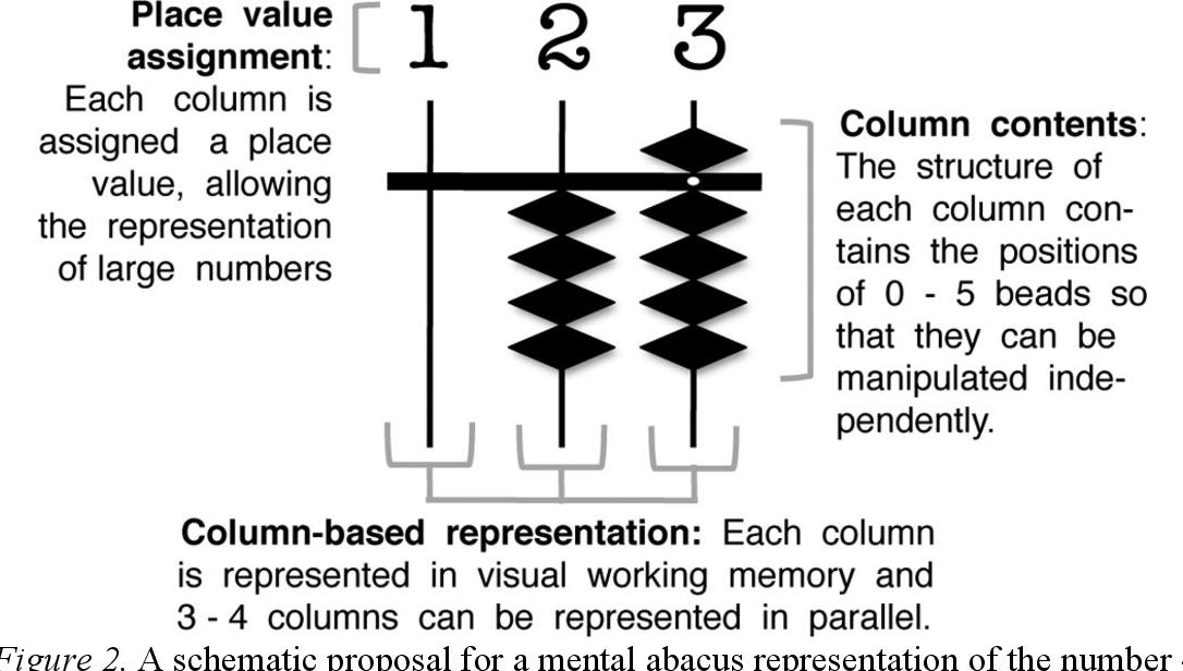 PDF] Representing exact number visually using mental abacus ...