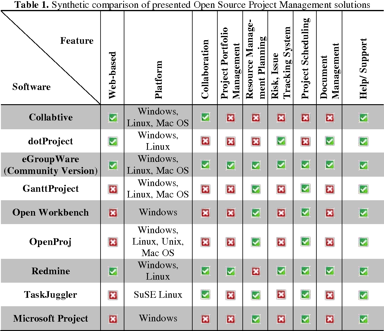 PDF] Open Source Approach to Project Management Tools