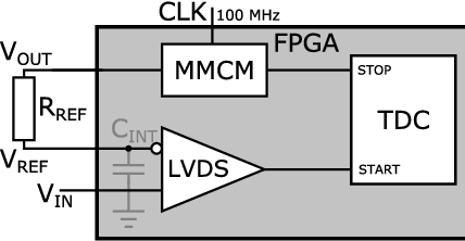 Figure 1 from A Cryogenic 1 GSa/s, Soft-Core FPGA ADC for