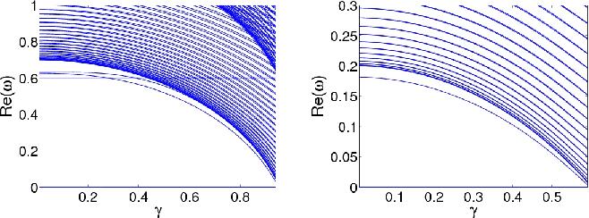 PDF] Solitary Waves of a $\mathcal {P}$ $\mathcal {T