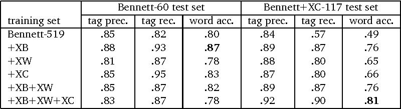 PDF] Word Root Finder: a Morphological Segmentor Based on