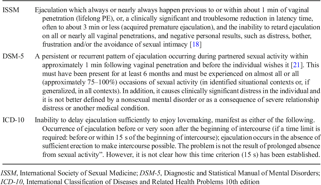 Table 1 Definition of premature ejaculation according to different international societies ISSM Ejaculation which always or nearly always happen previous to or within about 1 min of vaginal penetration (lifelong PE), or, a clinically significant and troublesome reduction in latency time, often to about 3 min or less (acquired premature ejaculation), and the inability to retard ejaculation on all or nearly all vaginal penetrations, and negative personal results, such as distress, bother,