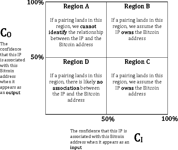 An Analysis of Anonymity in Bitcoin Using P2P Network