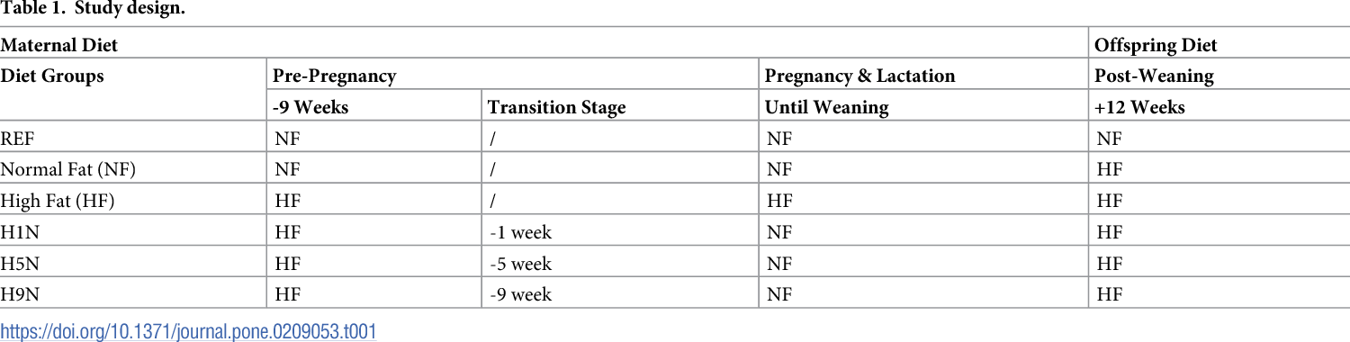 Figure 1 from A long-term maternal diet transition from high