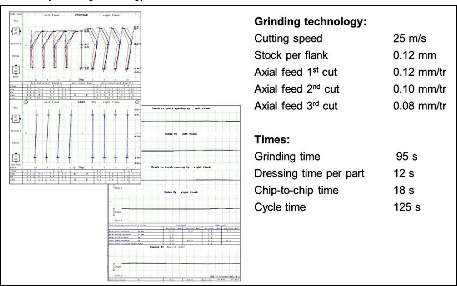 PDF] Efficient Hard Finishing of Asymmetric Tooth Profiles