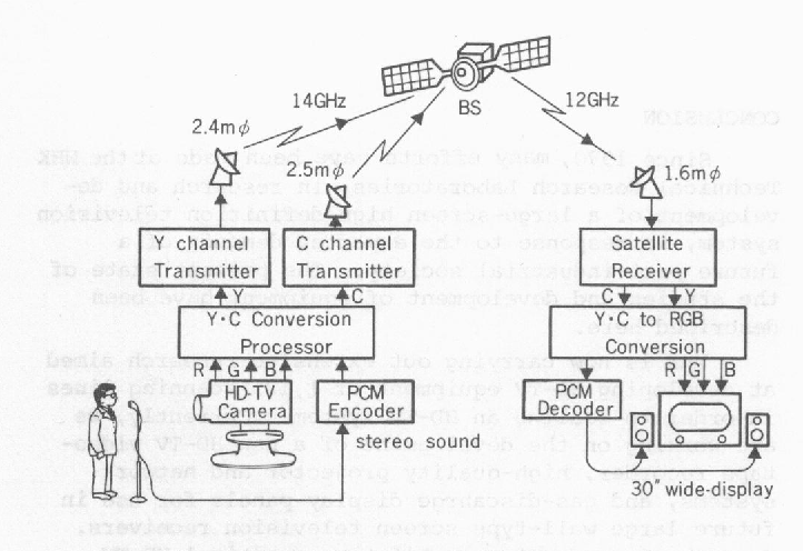 Figure 15 from High-Definition Wide-Screen Television System for the Future  -Present State of the Study of HD-TV Systems in Japan -   Semantic ScholarSemantic Scholar