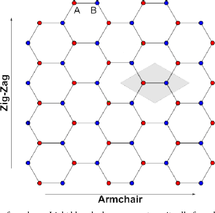 PDF] Epitaxial growth of lateral graphene / hexagonal boron