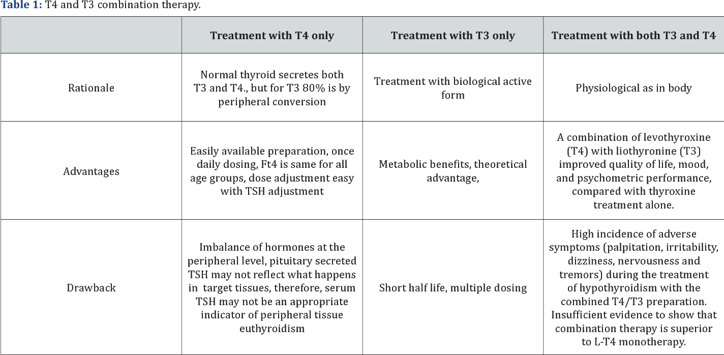 PDF] Using T3 For Treatment of Hypothyroidism - What the