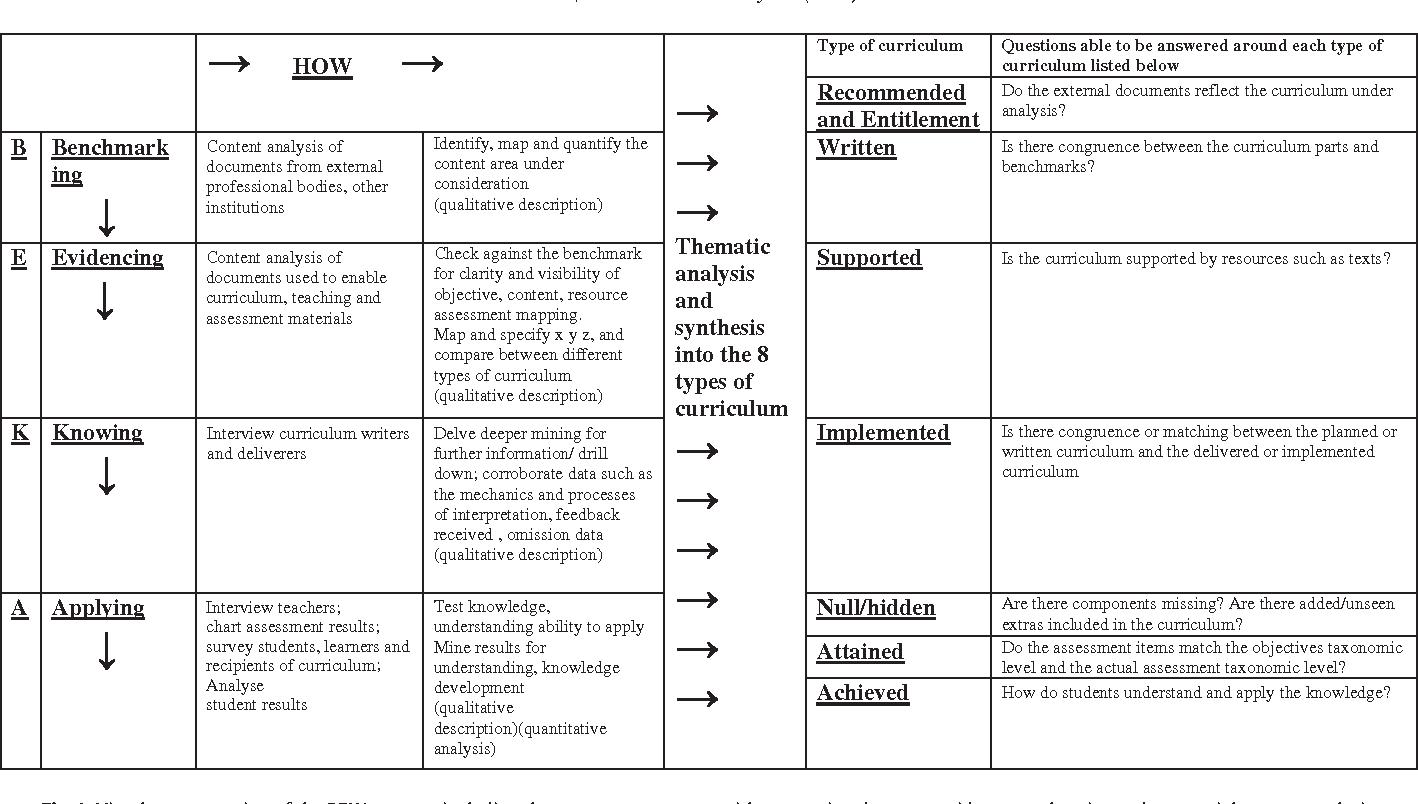 Toward a model of curriculum analysis and evaluation - Beka