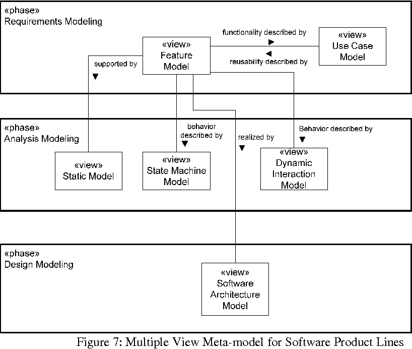 Pdf Variability Modeling In Model Driven Software Product Line Engineering Semantic Scholar