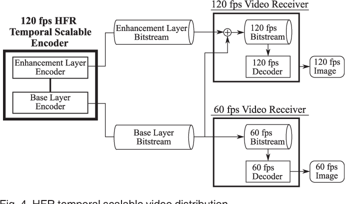 Figure 4 from A 120 fps High Frame Rate Real-time HEVC Video