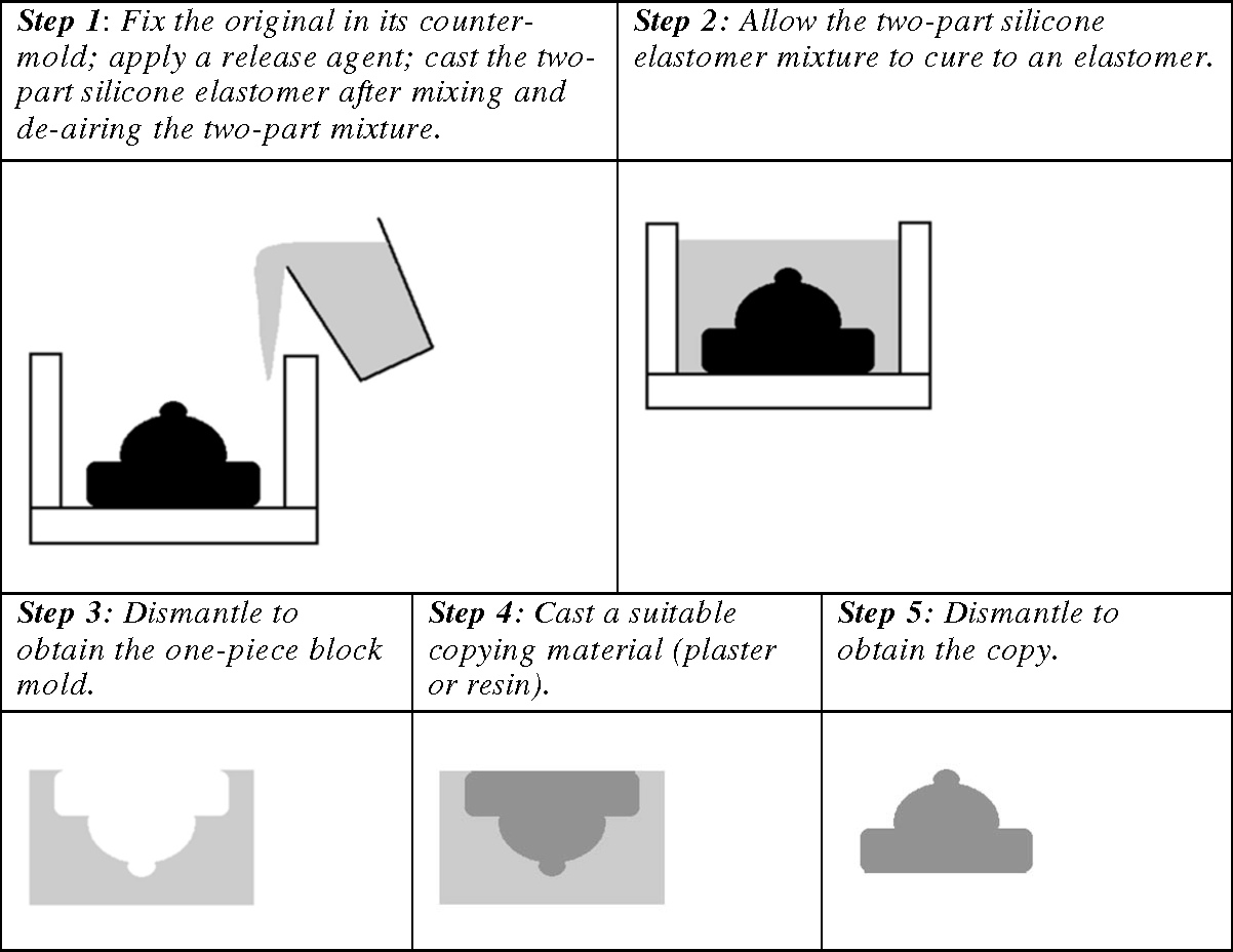 Figure 1 from Silicones as Mold-Making Elastomers - Semantic