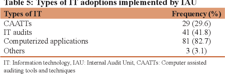 State Of Information Technology Adoption By Internal Audit Department In Malaysian Public Sector Semantic Scholar