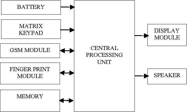 Aadhaar Based Biometric Attendance System Using Wireless
