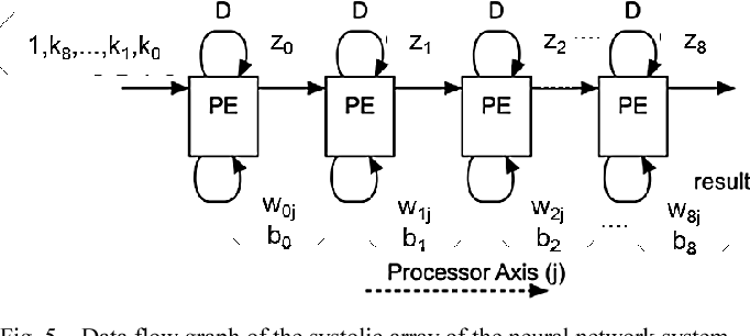 Design of Neural Network Architecture using Systolic Array