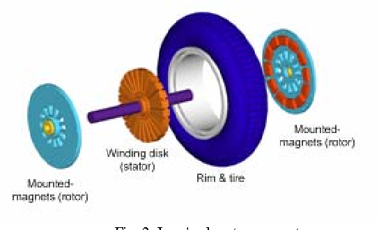 Figure 2 from Design of Axial Flux Permanent Magnet