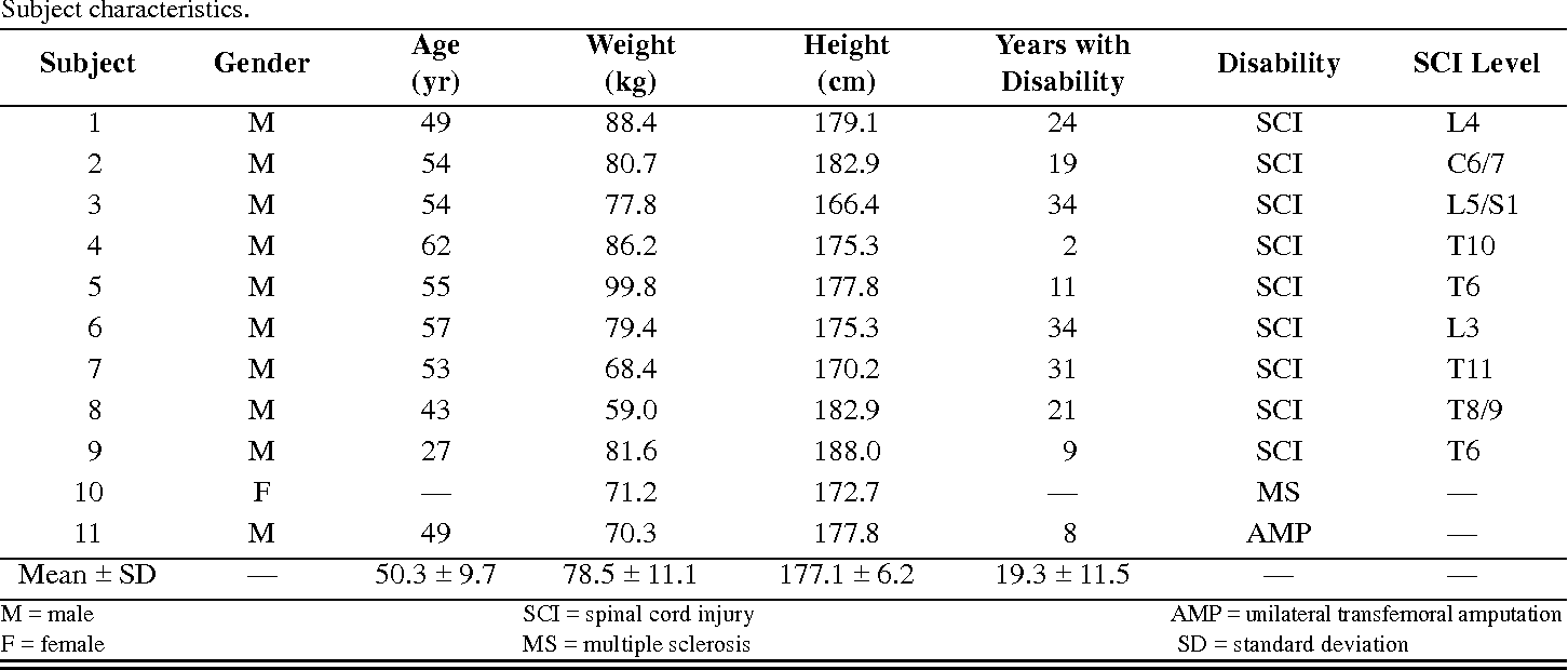 PDF] A kinetic analysis of manual wheelchair propulsion during ...
