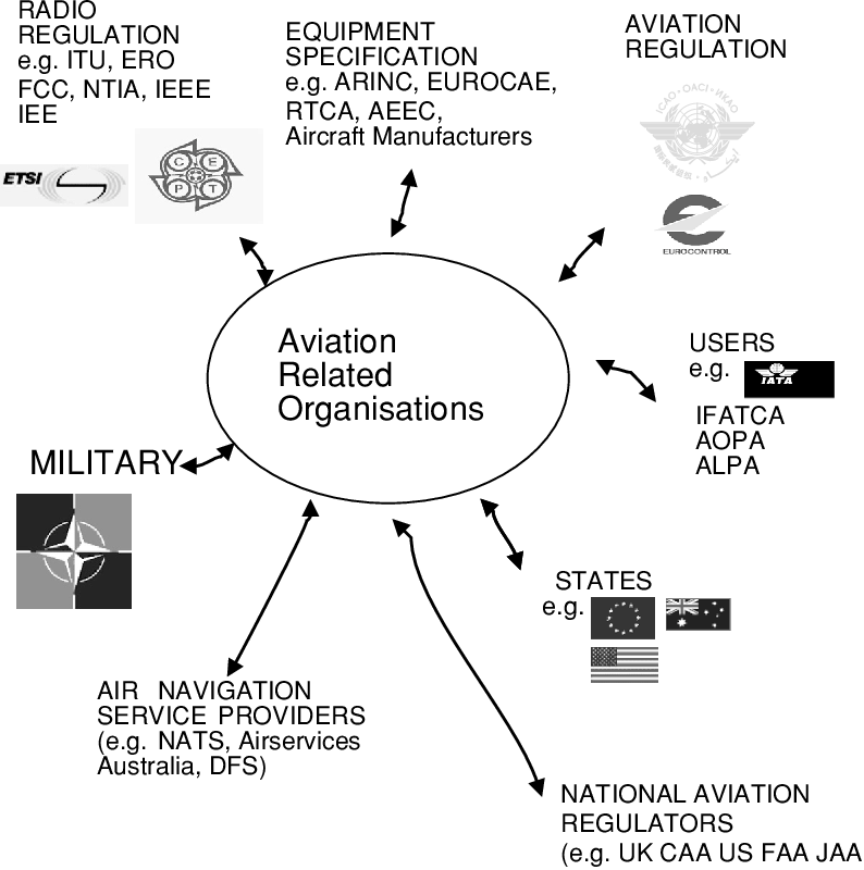 Aeronautical Radio Communication Systems and Networks