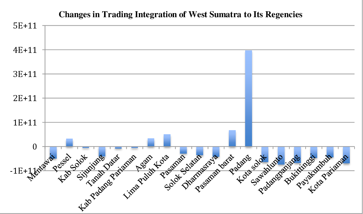 The Spatial Integration Of Crumb Rubber Markets Within Asean Countries Semantic Scholar