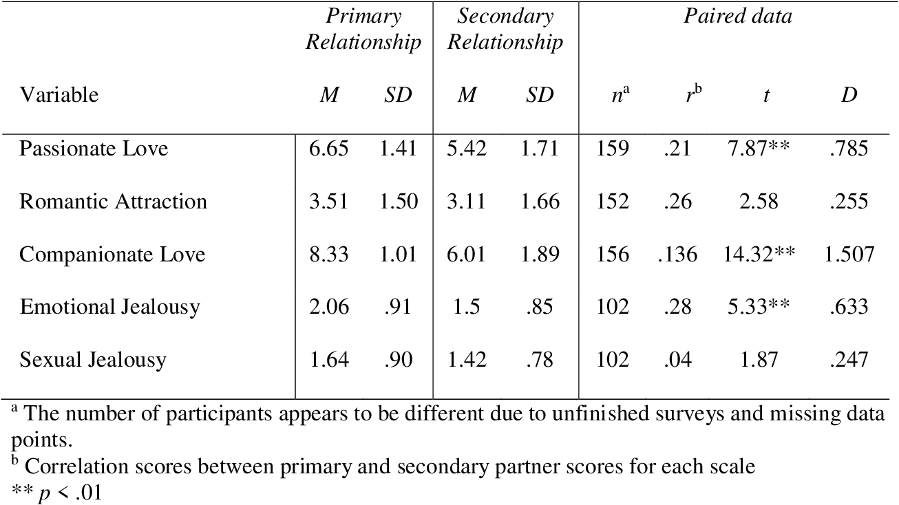 Different Types Of Love In Polyamory Between Primary And Secondary Semantic Scholar