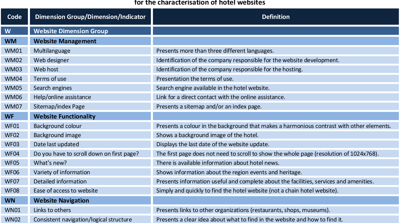 Table 1 from Hotel websites characterisation framework for