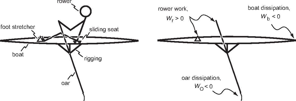 Figure 1 from Propulsive Efficiency of Rowing Oars