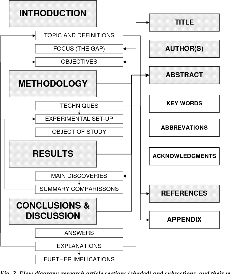 Figure 2 from RULES OF THUMB FOR WRITING RESEARCH ARTICLES