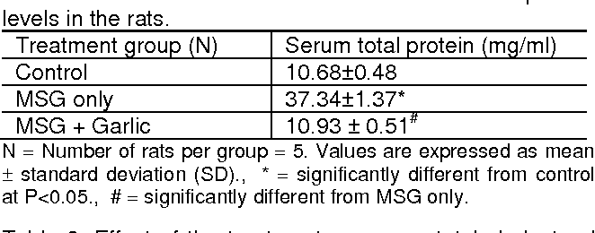 PDF] Effect of Garlic Extracts on Monosodium Glutamate (MSG