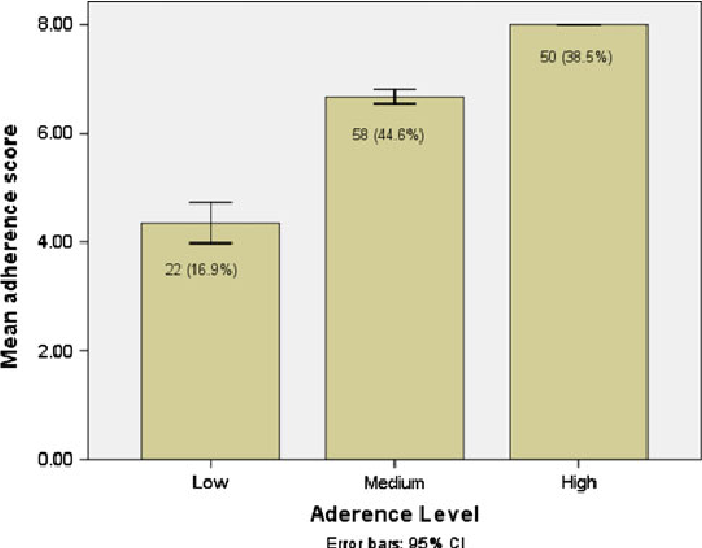 Fig. 1 Distribution of patients based on adherence level. N (%) inside the bar represents the frequency and percentage of patients in each category