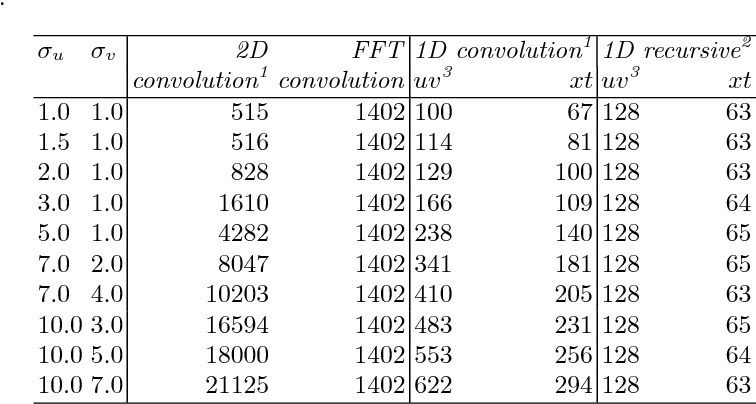 Table 2 from Fast Anisotropic Gauss Filtering - Semantic Scholar