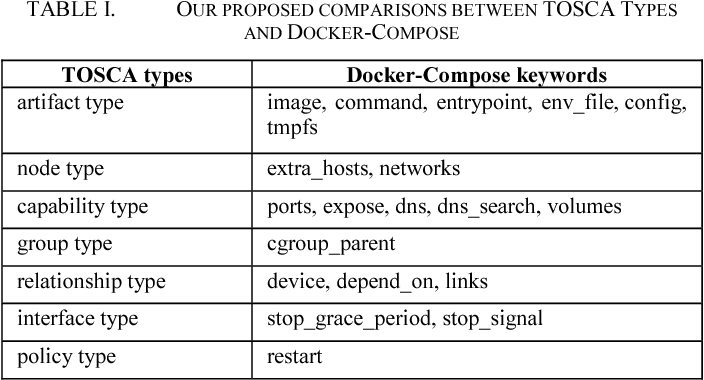 Table I from Translating TOSCA into docker-compose YAML file